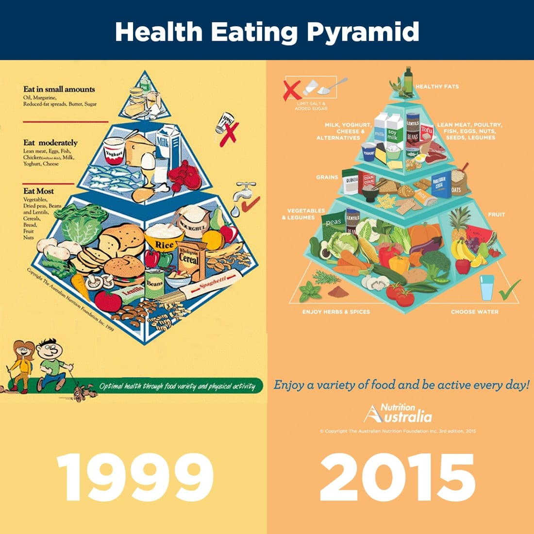 Healthy Food Pyramid Is Making You Fat - Sharny and Julius